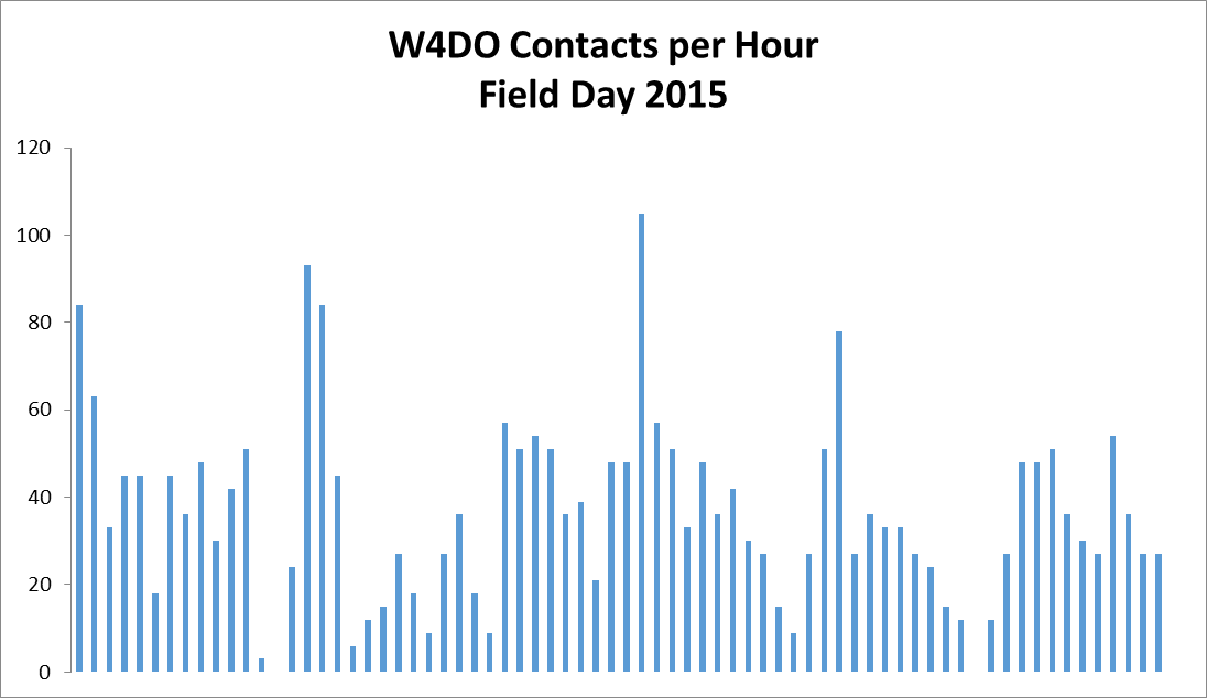 W4DO Contacts per Hour